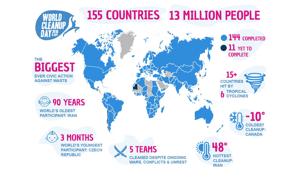7-Elewana-Collection-joins-13-million-WorldCleanup-Infographic